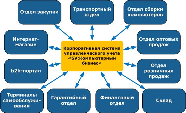 Отдел закупок.  Автоматизация деятельности всех подразделений компании и работа в едином контуре учета.